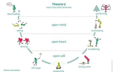 Theorie U – eine Einführung